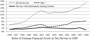 German_GDP_in_tax_havens